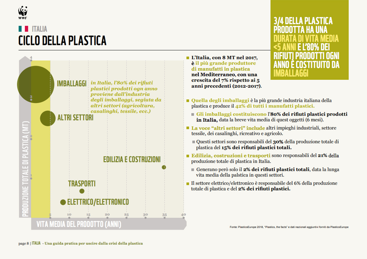 food packaging plastic free lancioni group